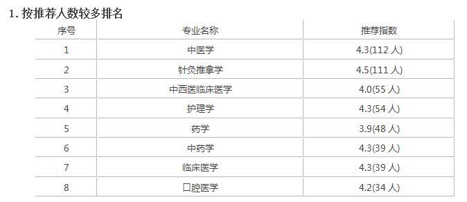 广西中医药大学录取分是多少?往年录取难度大吗?