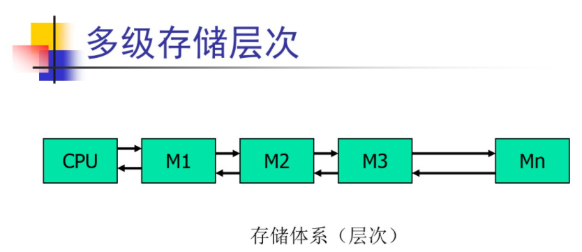 操作系统基础5-支持操作系统的最基本的硬件-内存