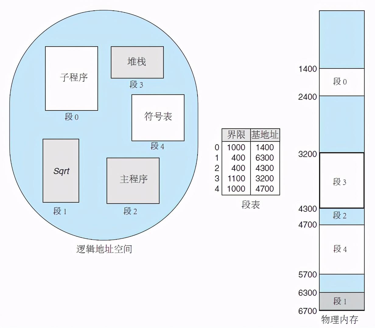 操作系统基础32-内存管理-分段