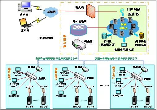 """科远智慧&城发环境:""""双系统""""打造集团信息化管理新标杆"""