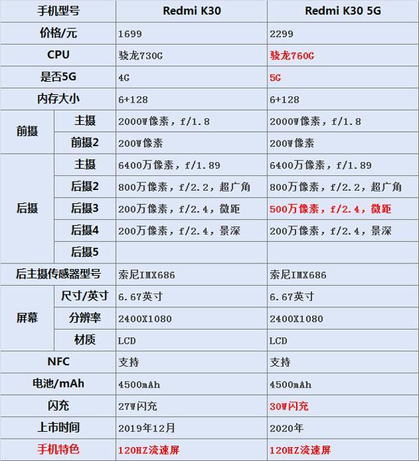 红米noteK30应用三天后具体客户体验 4g和5G版特性有差别 强烈推荐5G版