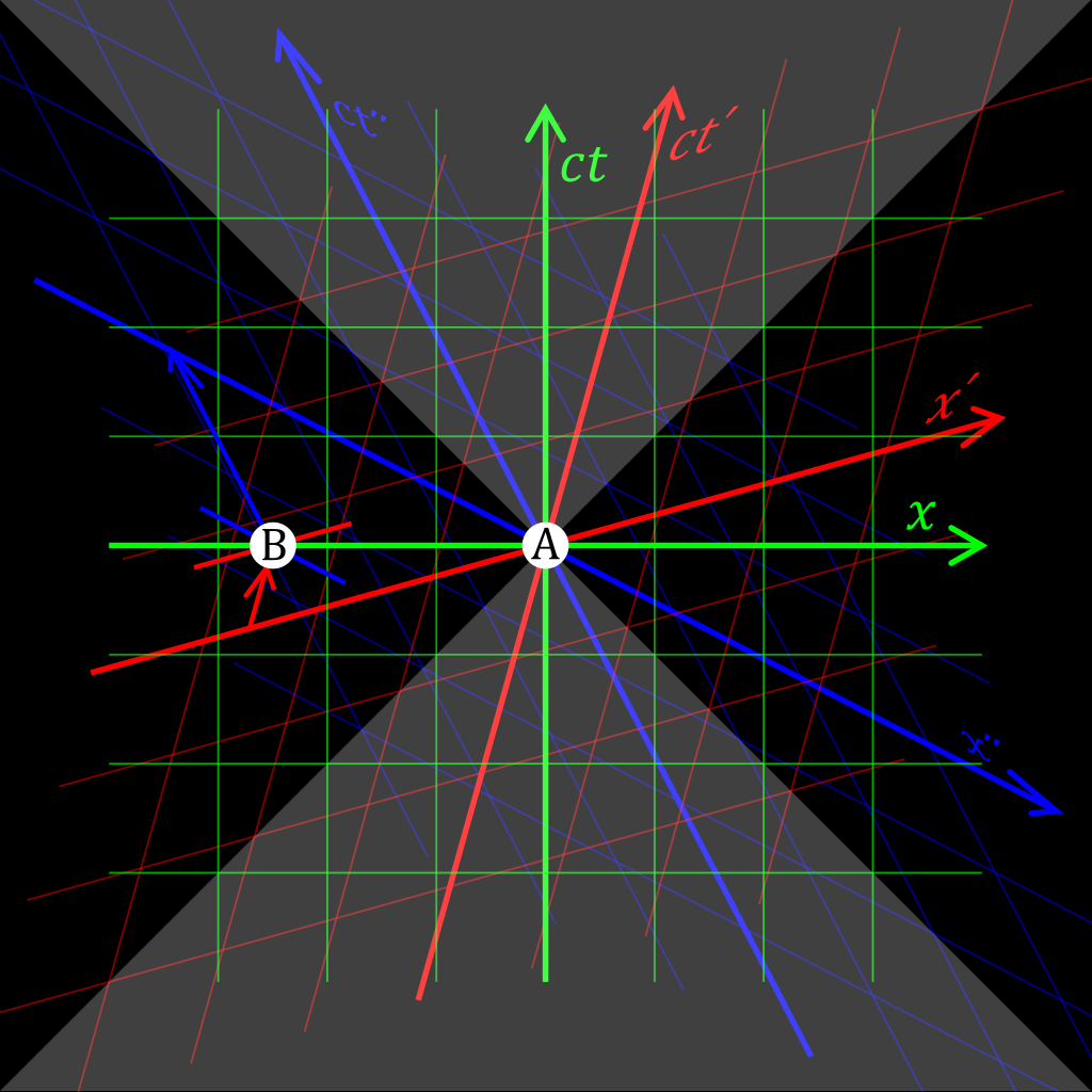 如果一种物质的速度超过光速,会发生什么?
