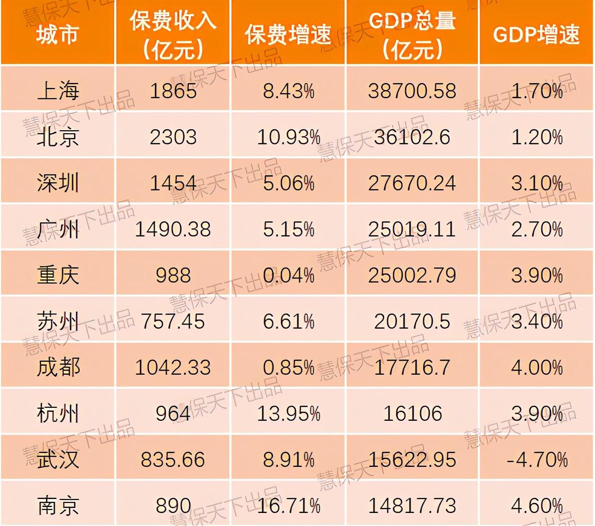 GDP50强城市保费大比拼,哪些城市最有前途