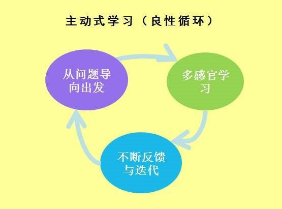 用好反馈循环这个方法,你就能提升学习速度,快速掌握新技能