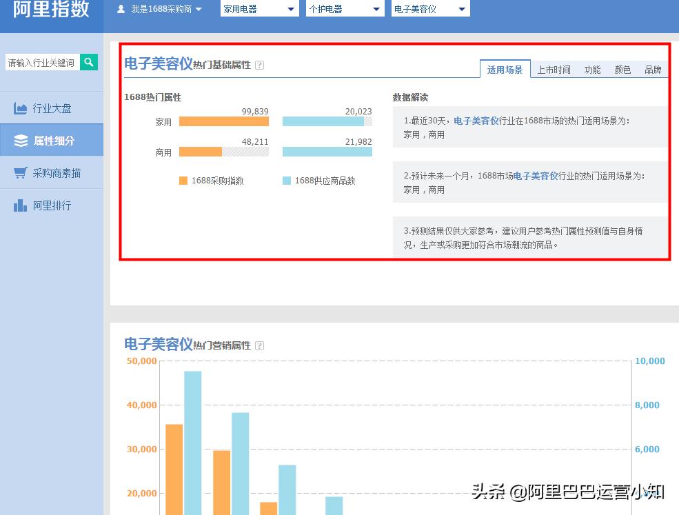 alibaba1688的阿里指数怎么看?暗藏很多你们需要的数据