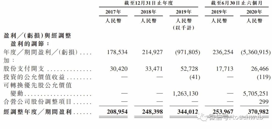 京东健康通过聆讯:上半年营收88亿 高瓴超8亿美元加持