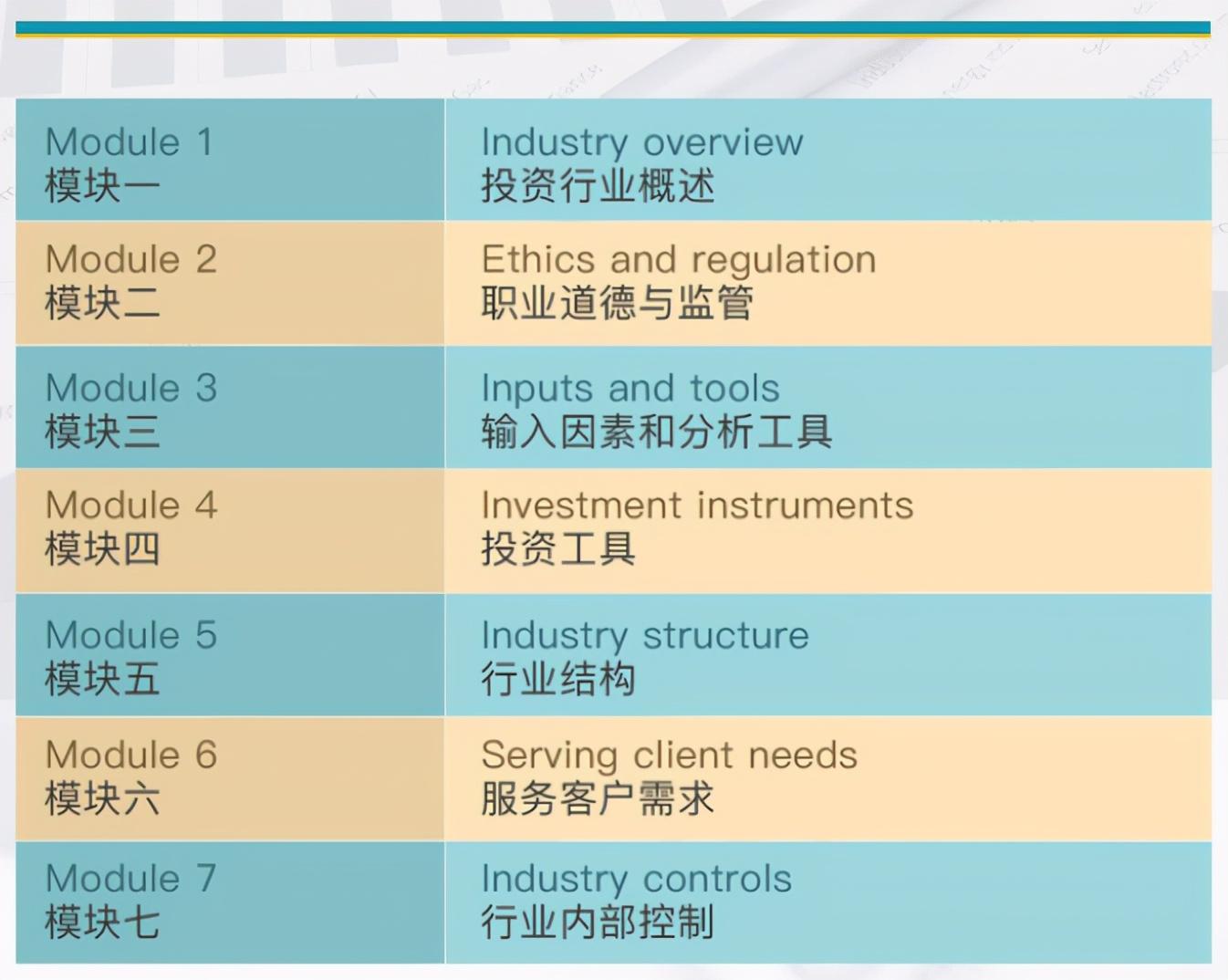 CFA®协会投资基础证书 金融行业最好的敲门砖