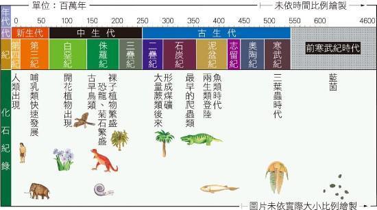 地球上存在过超级史前文明吗?