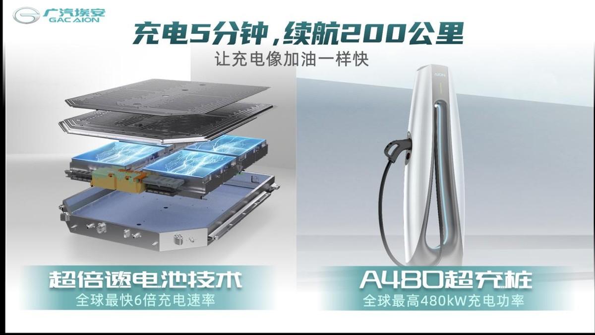 让充电像加油一样快广汽埃安超倍速电池技术和A480超充桩全球首发