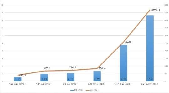 8月电影票房超30亿,《八佰》成月票房冠军