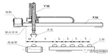 基于DMC640M运动控制器的机械手上下料系统