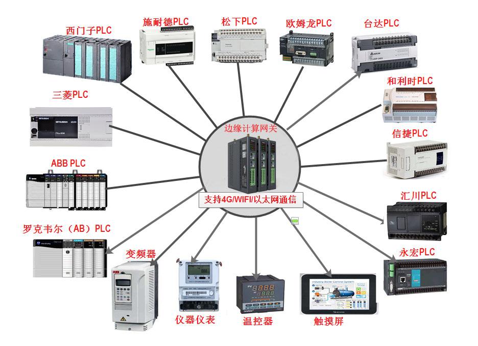 工业生产设备数据采集方式?
