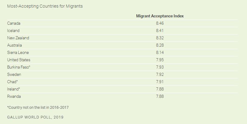 加拿大又赢了,成新移民接受度最高的国家,美国简直被甩了N条街