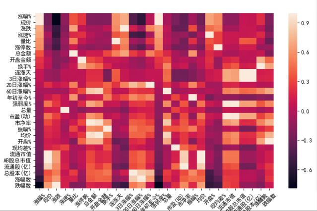 Python数据分析:利用机器学习发掘行业指数分布情况02