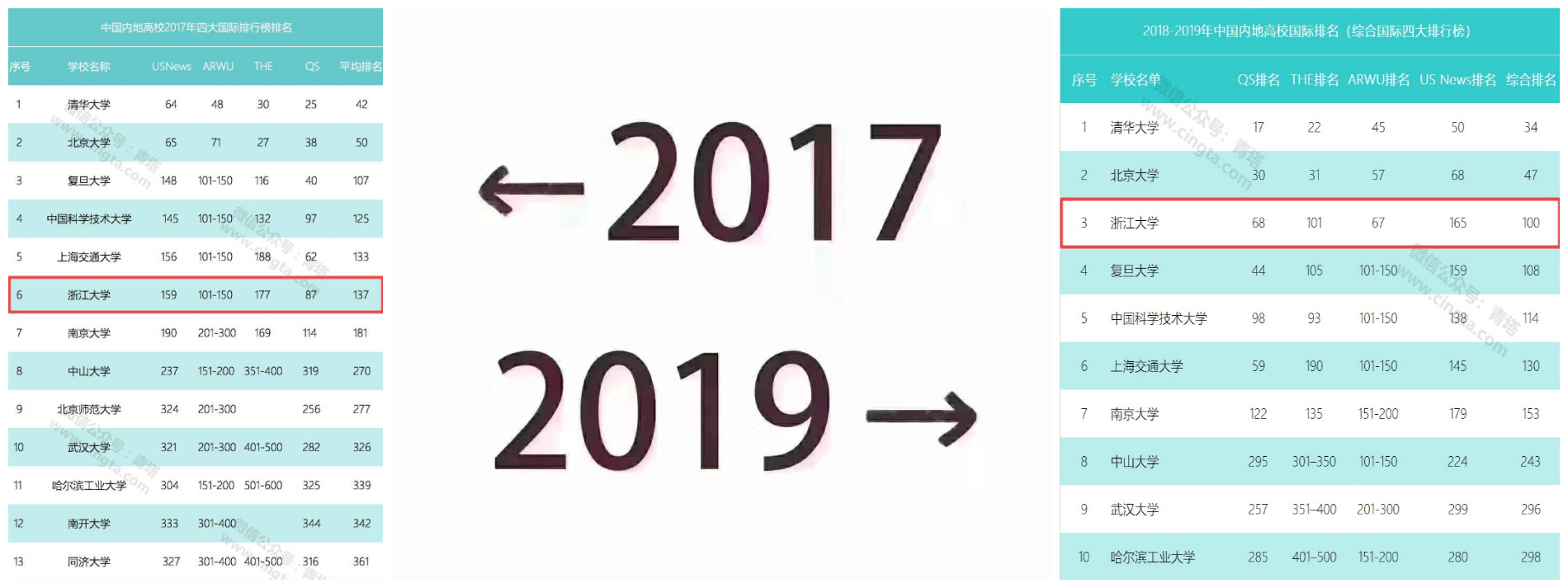 2017~2019,浙大财展有多长時间间?