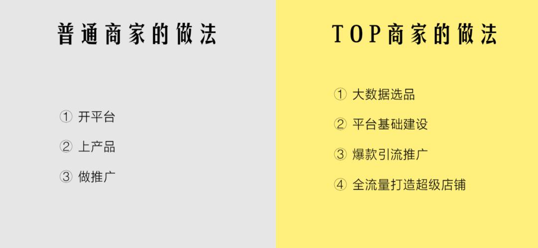 首次公开:打造国际站TOP10的核心步骤