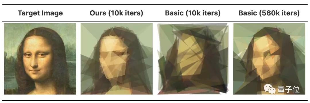 AI用50个三角形画出抽象版蒙娜丽莎,有股后现代的感觉了