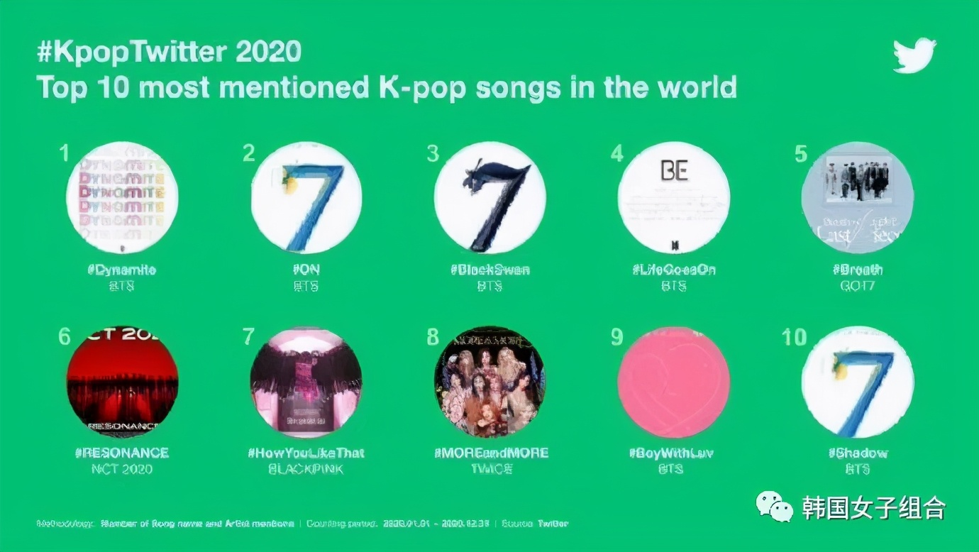 Kpop推特2020总结