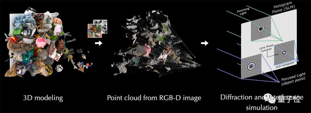 手机1秒生成3D全息图,MIT团队新作,索尼投钱支持