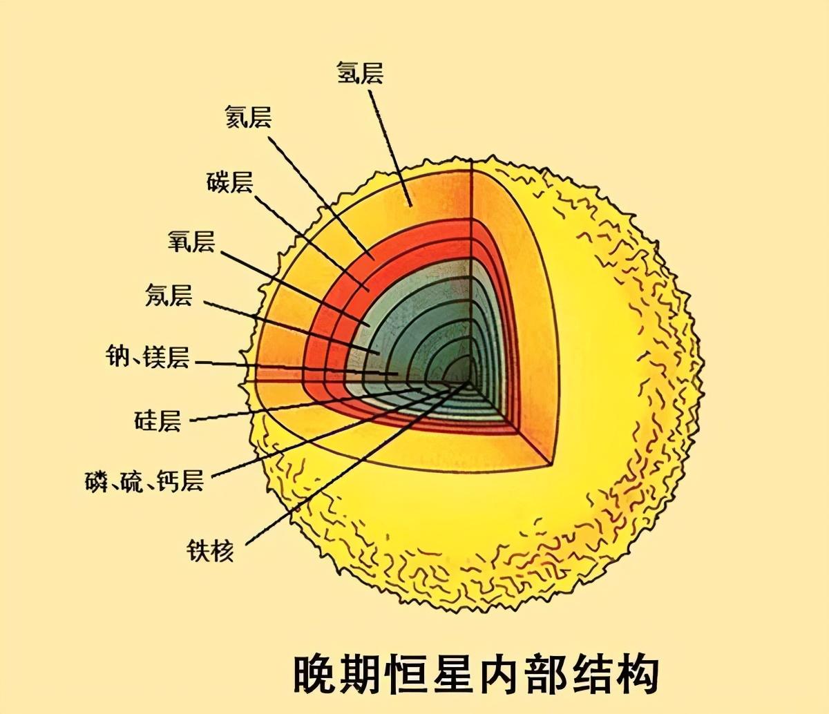 重核裂变(核裂变顾名思义是重核裂变) 投稿 第13张
