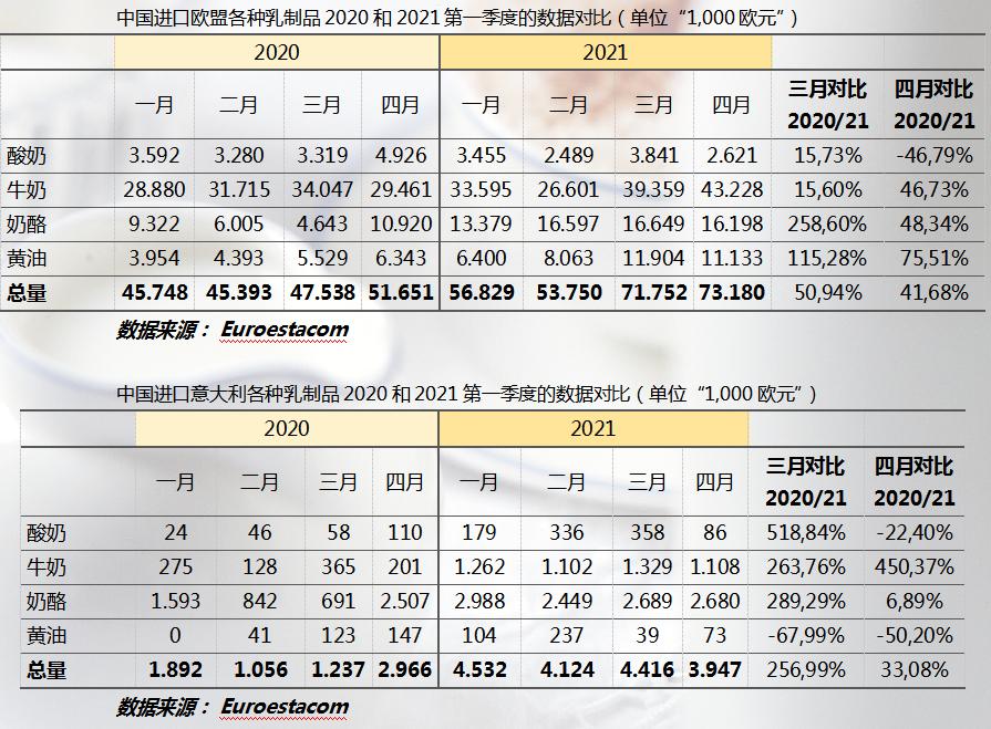 2021年第一季度欧盟乳制品进口数据出炉增长势头迅猛