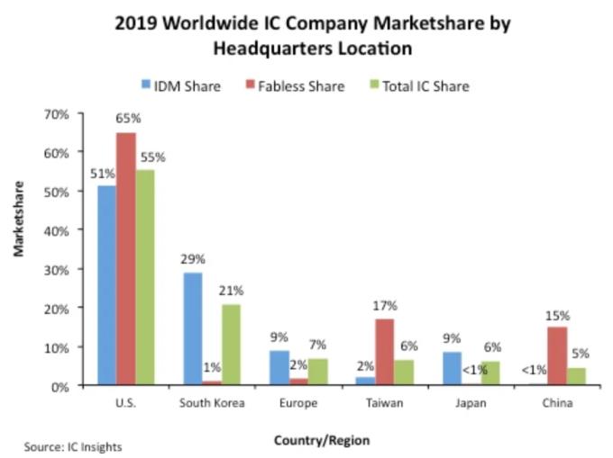 2020年全球IC市场报告:美国稳居龙头,韩国位居第二
