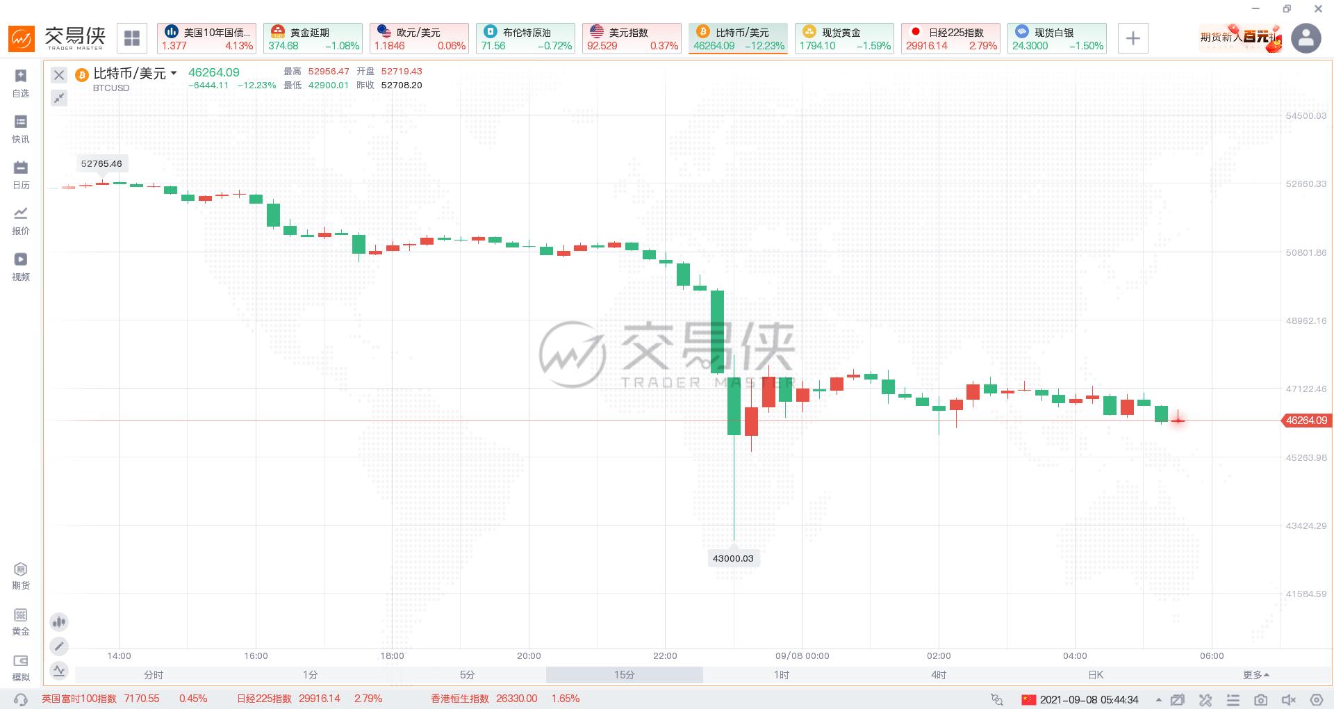 比特币暴跌,一小时内急挫逾10%!萨尔瓦多总统又逢低买入了150枚