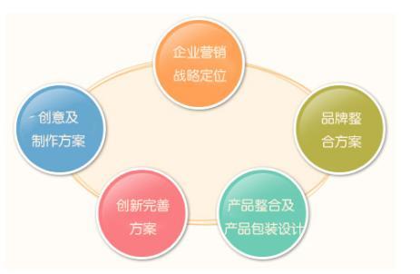 2020年中国10大品牌策划公司排行榜