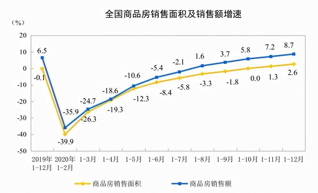统计局:2020年全国房地产开发投资141443亿元,比上年增长7.0%