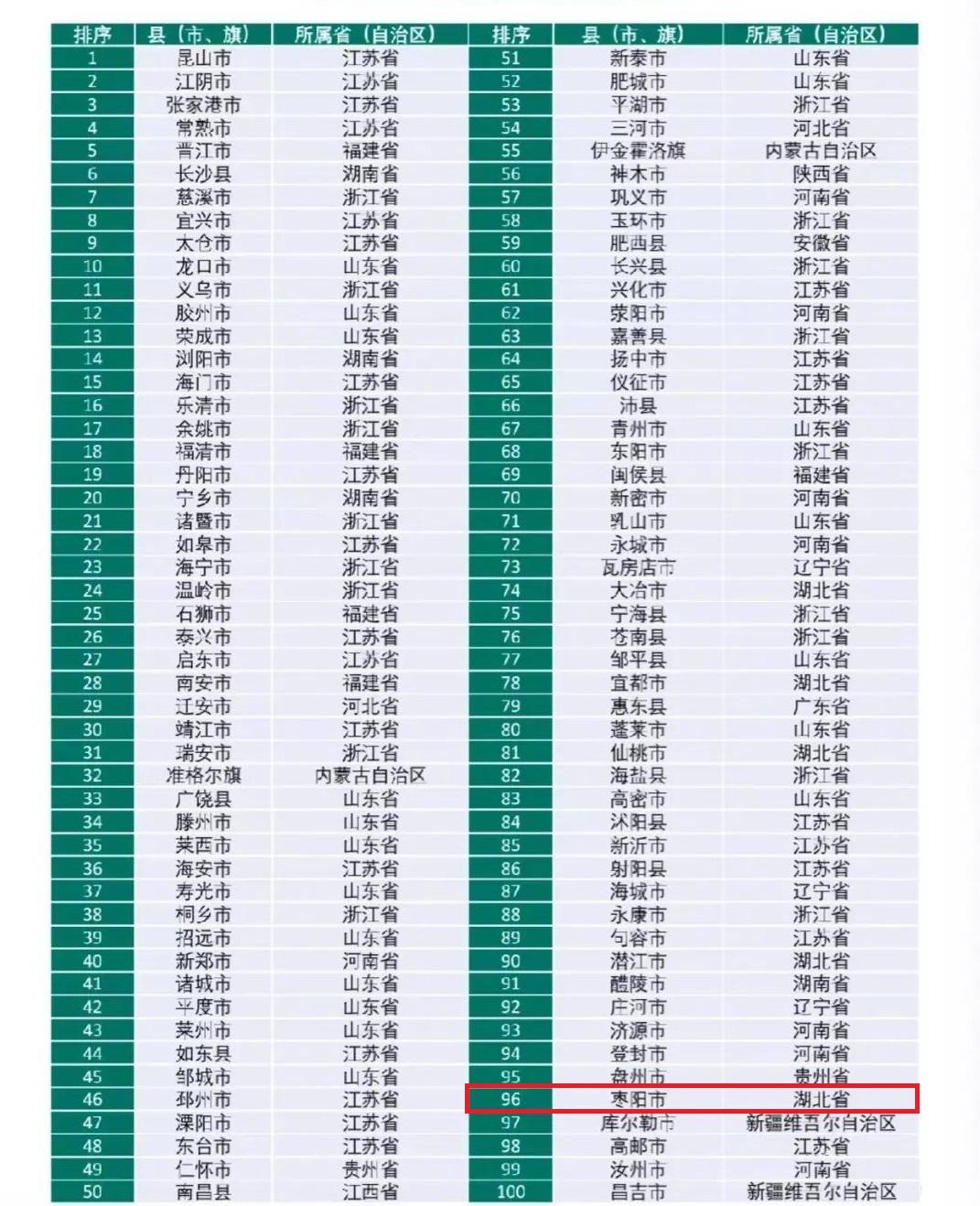 介绍湖北省襄阳市枣阳市:中国百强县之一,丘陵平原相结合的地带