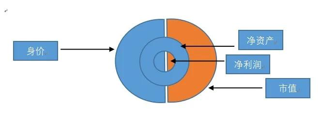 总市值是什么意思(总市值和总资产的区别)