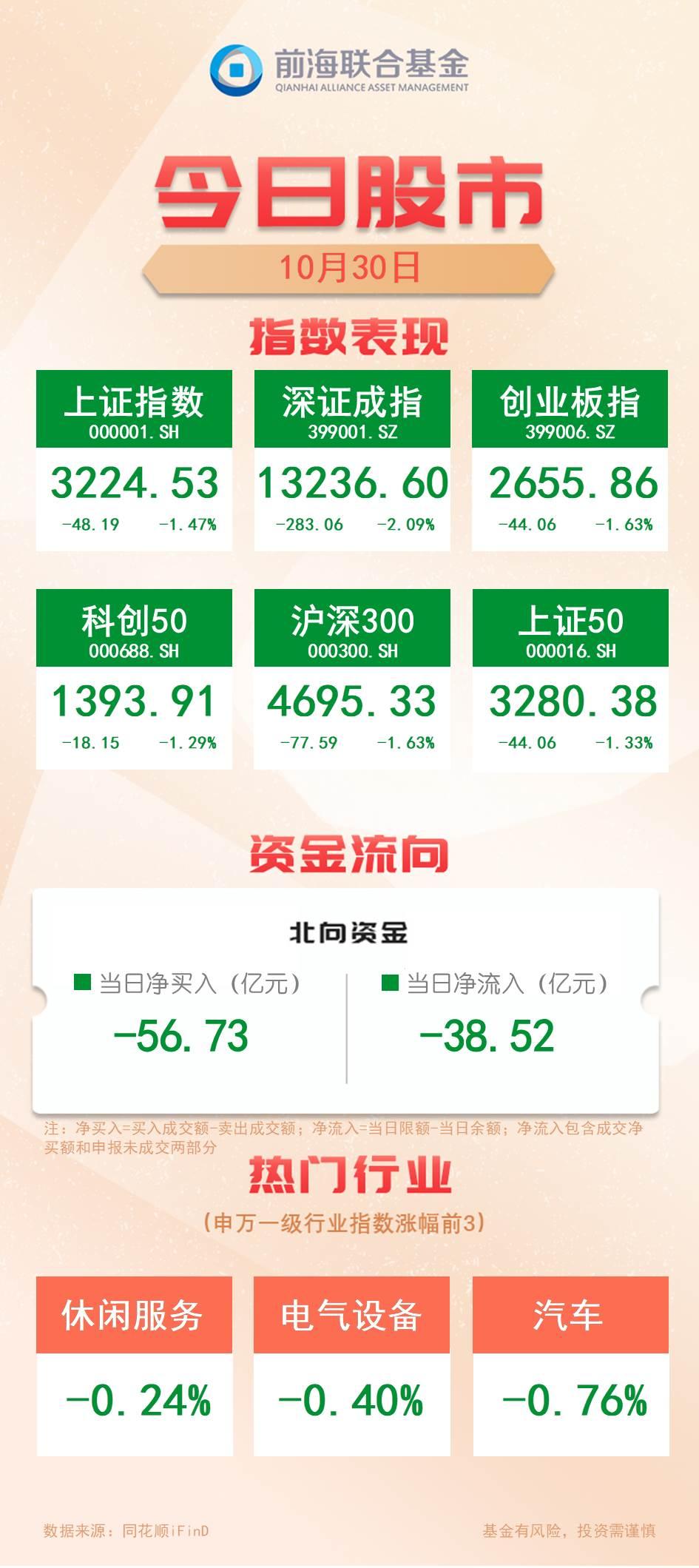 「今日股市」三大股指单边下行,近3500只个股下跌