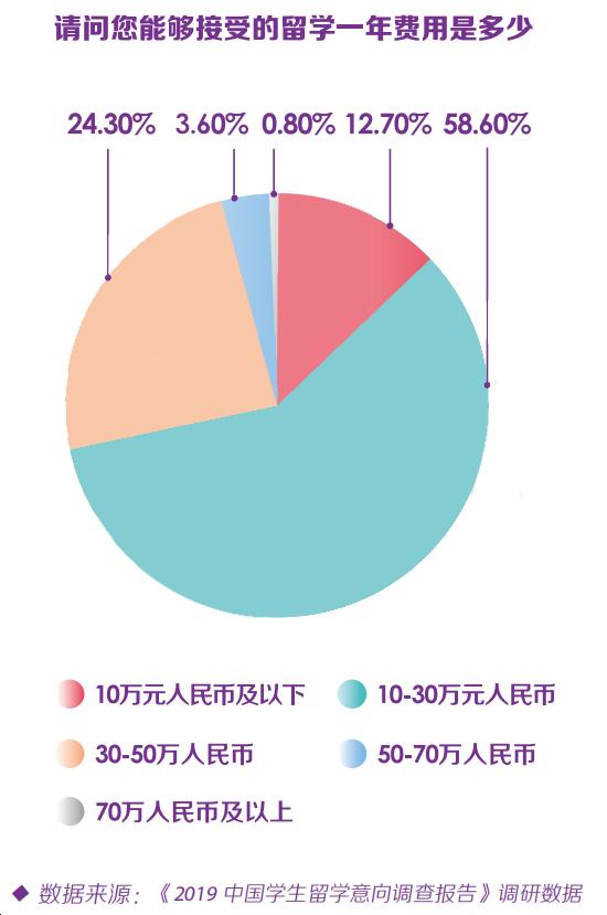 家境一般出国留学花多少钱?超半数家庭能接受的费用是这个数