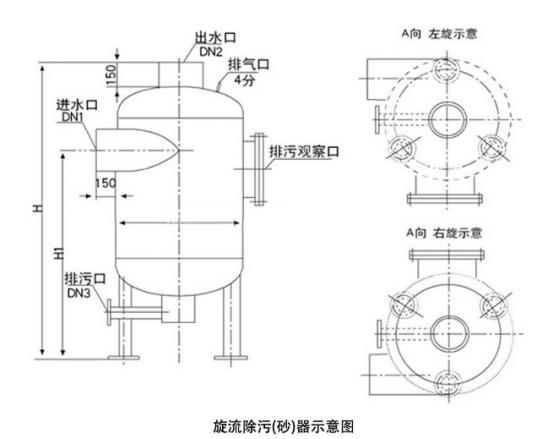 旋流除污(砂)器的应用领域与工作原理