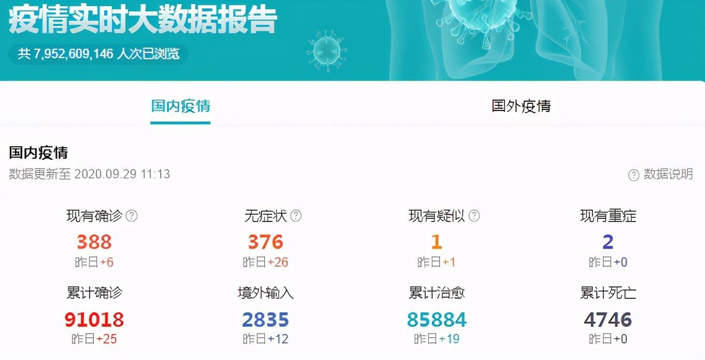 「防疫」截至9月29日,国内6个地区出现新增病例,张文宏:警惕第二波疫情
