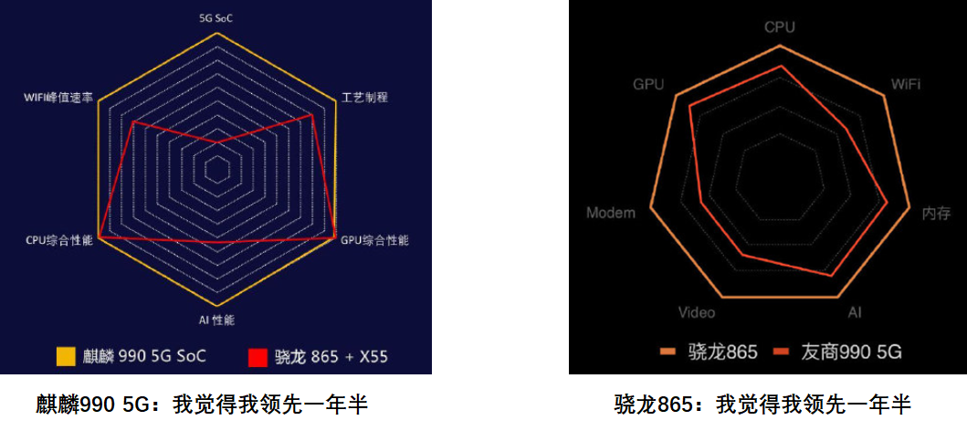 智能手机的江湖,世界上排名高端顶级SoC芯片谁能问鼎?