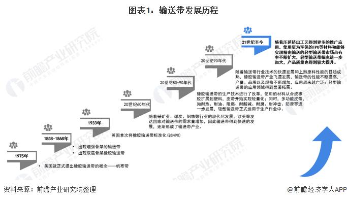 2020年中國輸送帶行業供需現狀及市場競爭分析