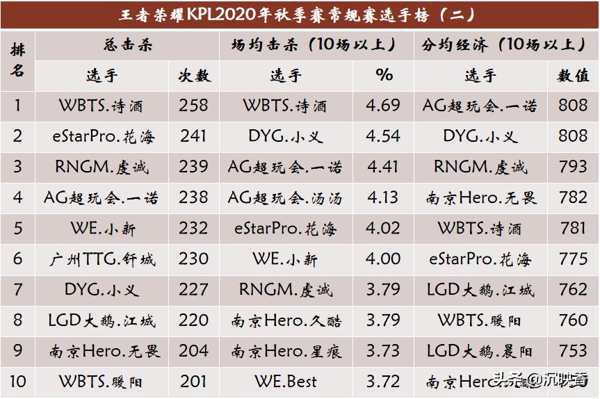 KPL秋季赛常规赛盘点:最强战队最强选手最热英雄和最佳CP