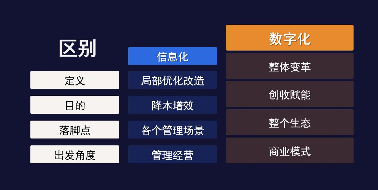 总结:企业数字化转型的5大趋势特点