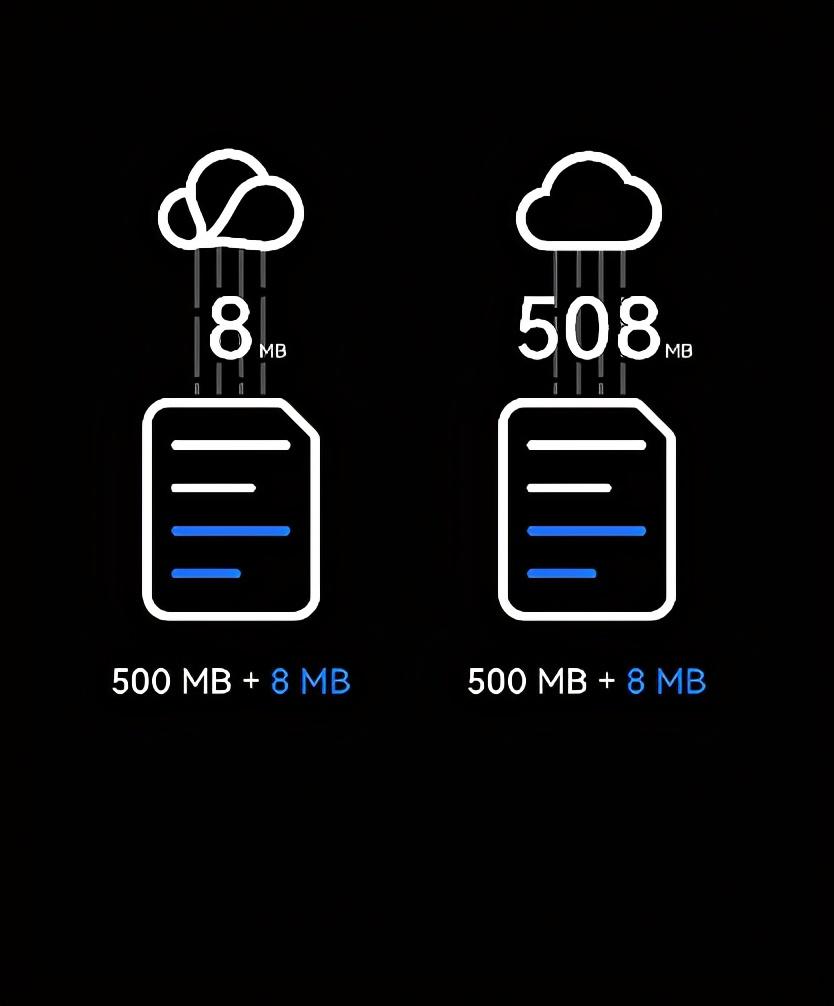 华为云空间升级:高效,安全,服务更贴心