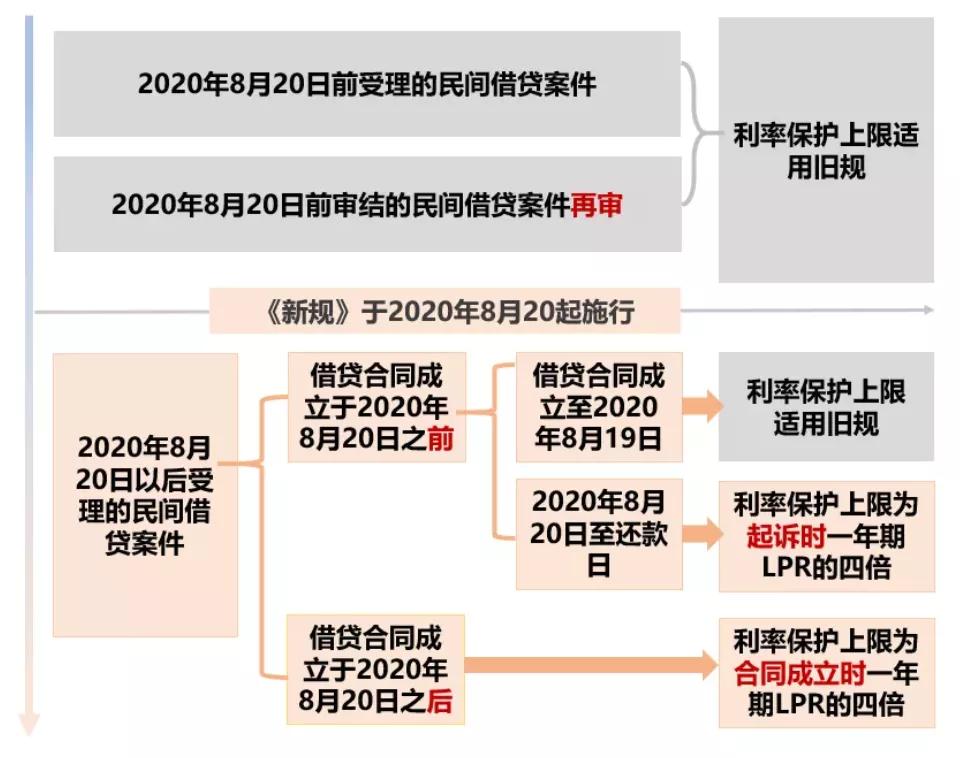 2021《民间借贷新规》6大法律要点