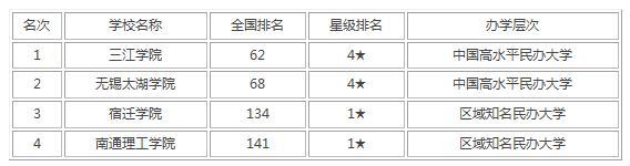 2021年江苏省最好大学排行榜出炉