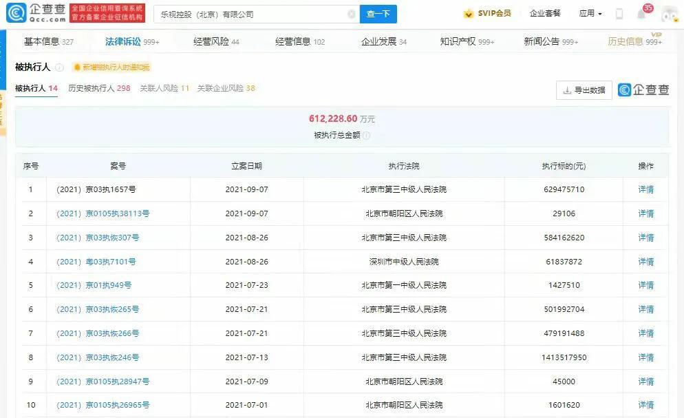 乐视再增被执行人信息,执行标的超6亿元