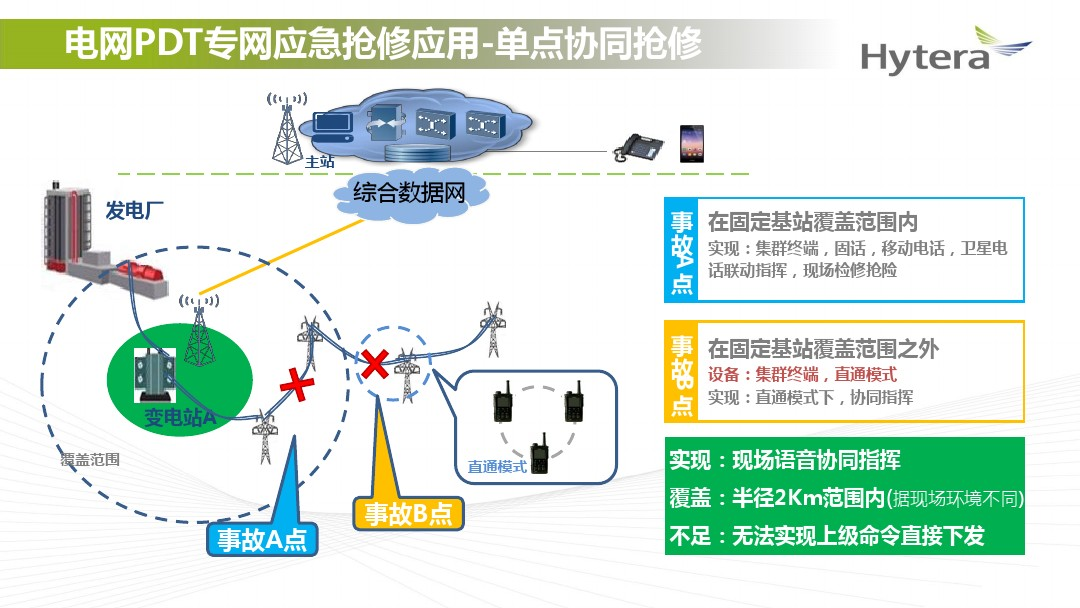 方案精选 | 海能达:南方电网无线集群解决方案(18页)