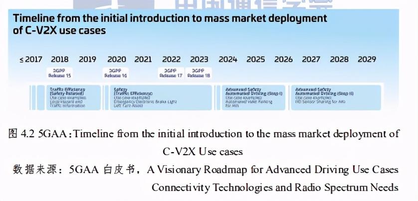 蜂窝车联网(C-V2X)技术与产业发展态势前沿报告2020
