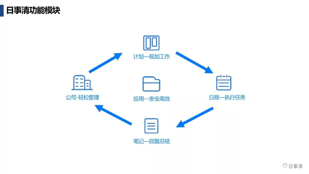 都有哪些较好用的项目管理软件?