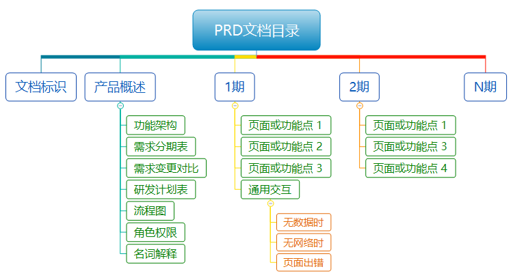 产品需求文档:如何撰写一份适合敏捷迭代开发的PRD文档?