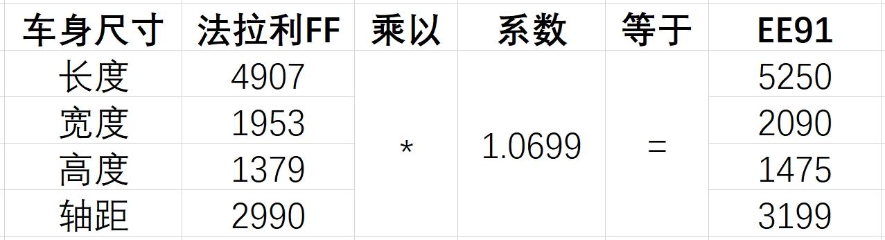 一错再错,还能融资百亿,贾跃亭的FF91有什么魔力