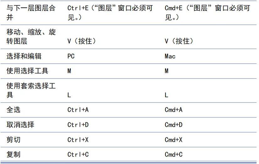 草图大师快捷键(su快捷键大全表格)