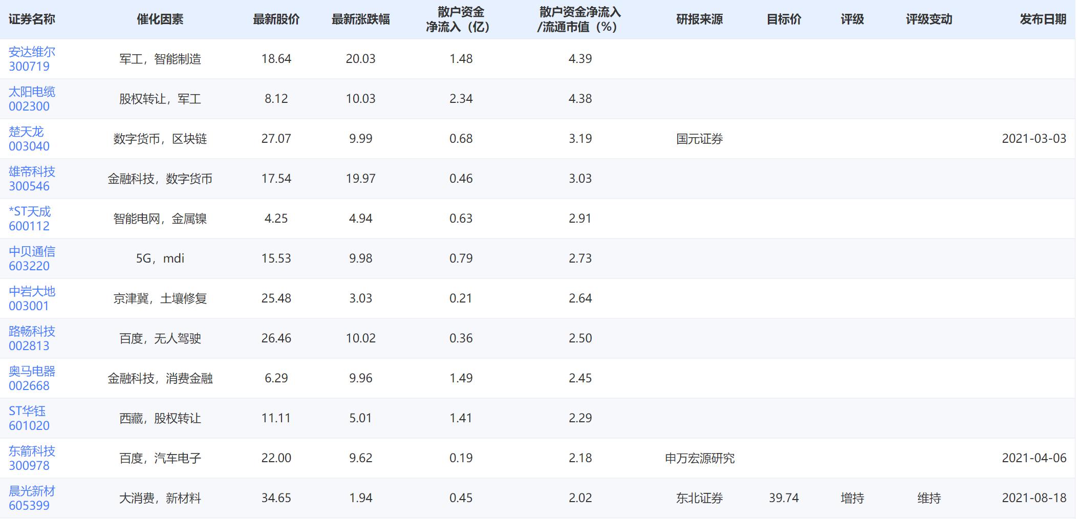 早盘散户资金净流入流出比例最大的30只股票_股票之家炒股网